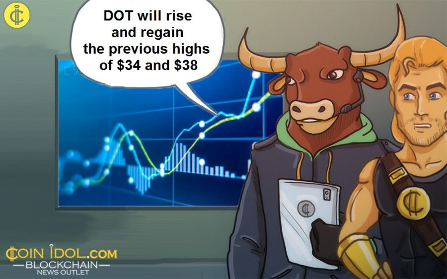 DOT will rise and regain the previous highs of $34 and $38