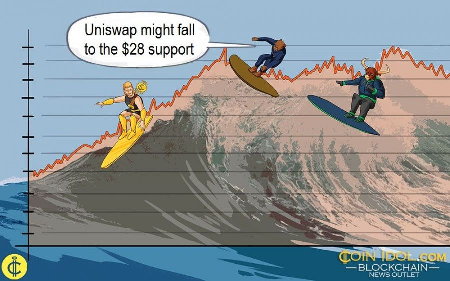 Uniswap Is in a Brief Uptrend, Faces Rejection at $32 Resistance