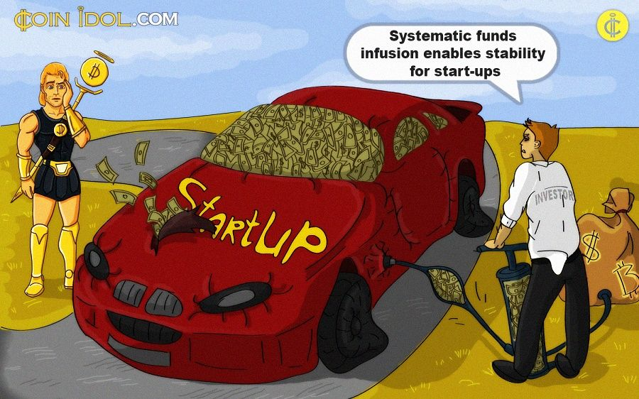 Stability of Start-ups against systematic funds infusion