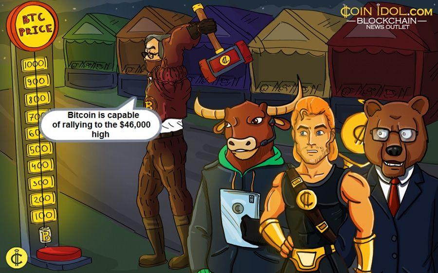 Bitcoin Battles Resistance at $41,000, Targets $46,000 High
