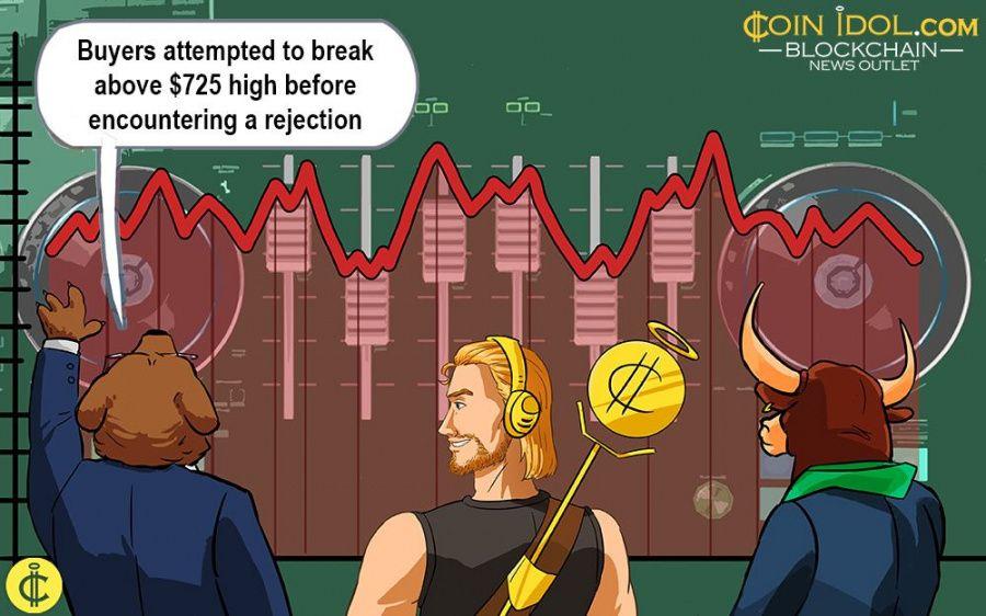 Bitcoin Cash Hovers above $500, Amidst Bullish Expectation