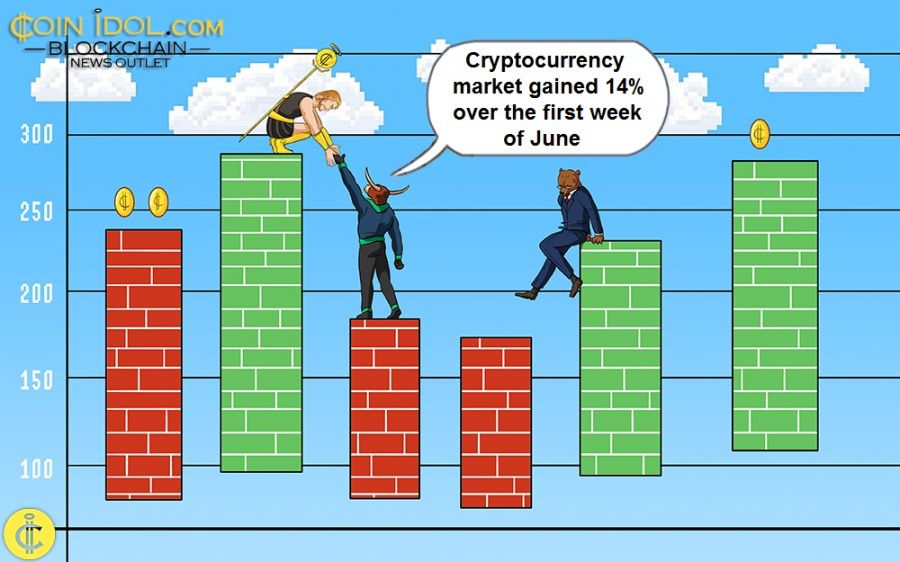 Weekly Price Analysis: Crypto Market Gains 14% in First Week of June