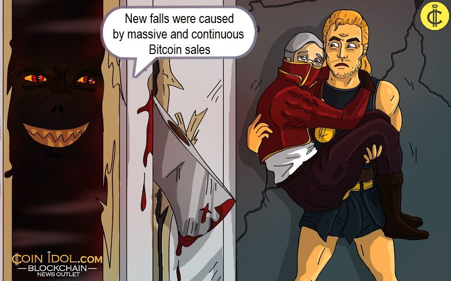 New falls were caused by massive and continuous Bitcoin sales
