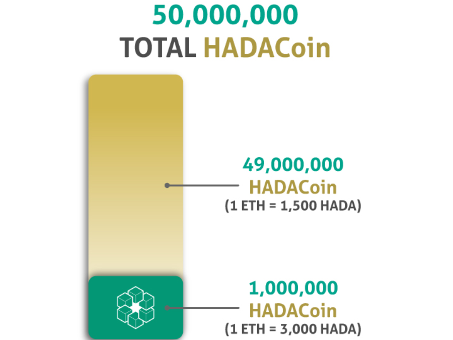Hada DBank releases price for token sale