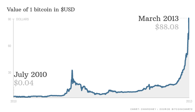 Bitcoin Price Chart March 2013