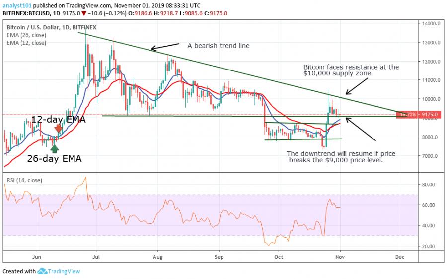 Bitcoin price, November 1, 2019