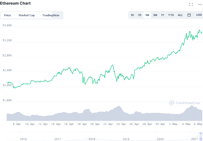 Screenshot_2021-05-06_Ethereum_price_today, _ETH_live_marketcap, _chart, _and_info_CoinMarketCap.png