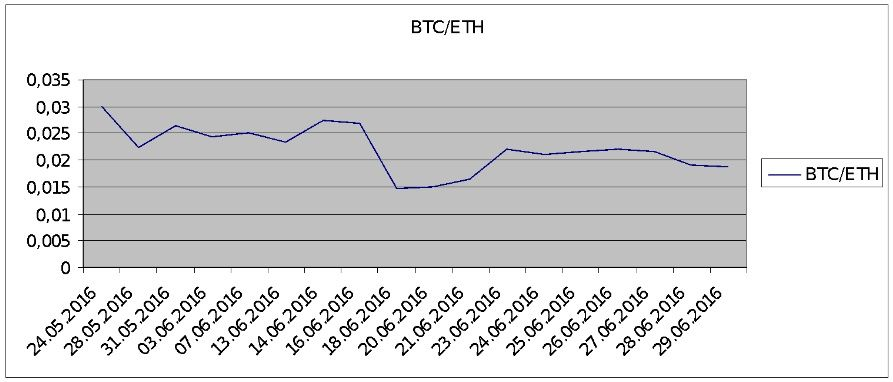 Dynamics of BTC/ETH price fluctuation over the past 30 days