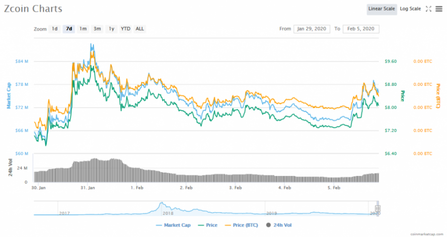 Screenshot_2020-02-05_Zcoin_(XZC)_price,_charts,_market_cap,_and_other_metrics_CoinMarketCap.png