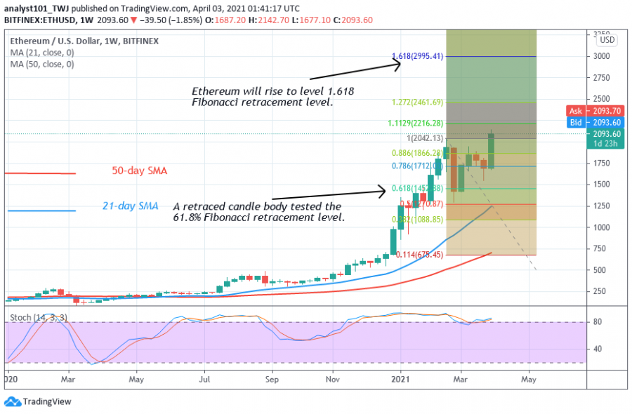 1617446132685_ETH + - + Coinidol + 2 + chart.png