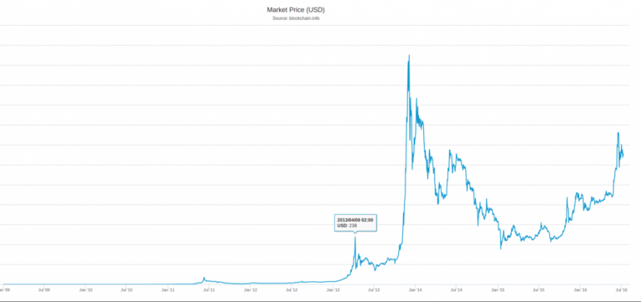 Bitcoin Price Reaches A Height 4 Months After The Block Reward Halving Of 2012