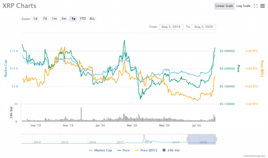 Screenshot_2020-08-05_XRP_(XRP)_price,_charts,_market_cap,_and_other_metrics_CoinMarketCap.png