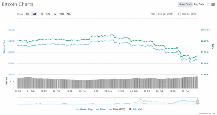 Screenshot_2020-02-27_Bitcoin_price,_charts,_market_cap,_and_other_metrics_CoinMarketCap.png