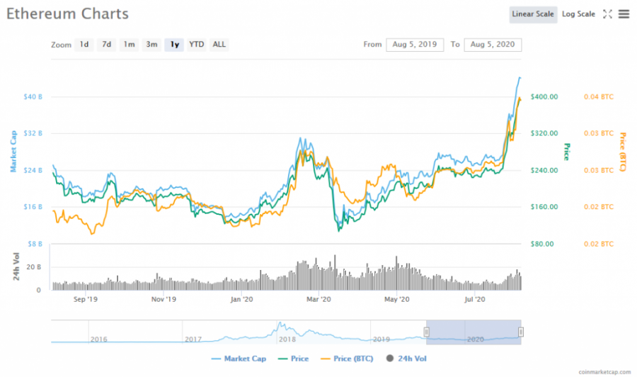 Screenshot_2020-08-05_Ethereum_(ETH)_price,_charts,_market_cap,_and_other_metrics_CoinMarketCap.png