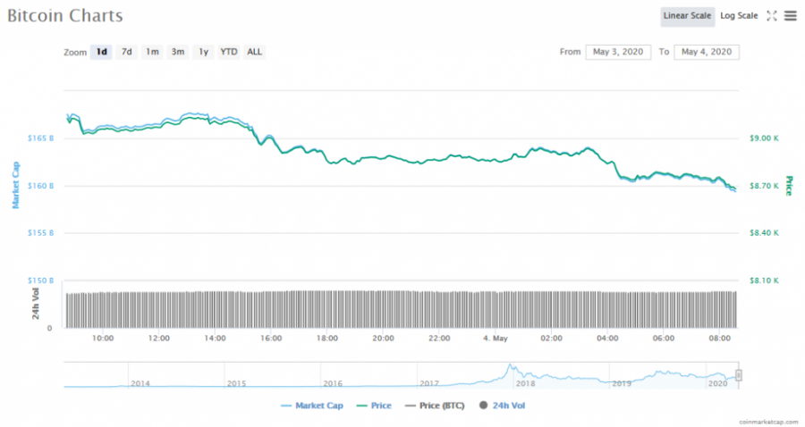 Screenshot_2020-05-04_Bitcoin_price,_charts,_market_cap,_and_other_metrics_CoinMarketCap.png