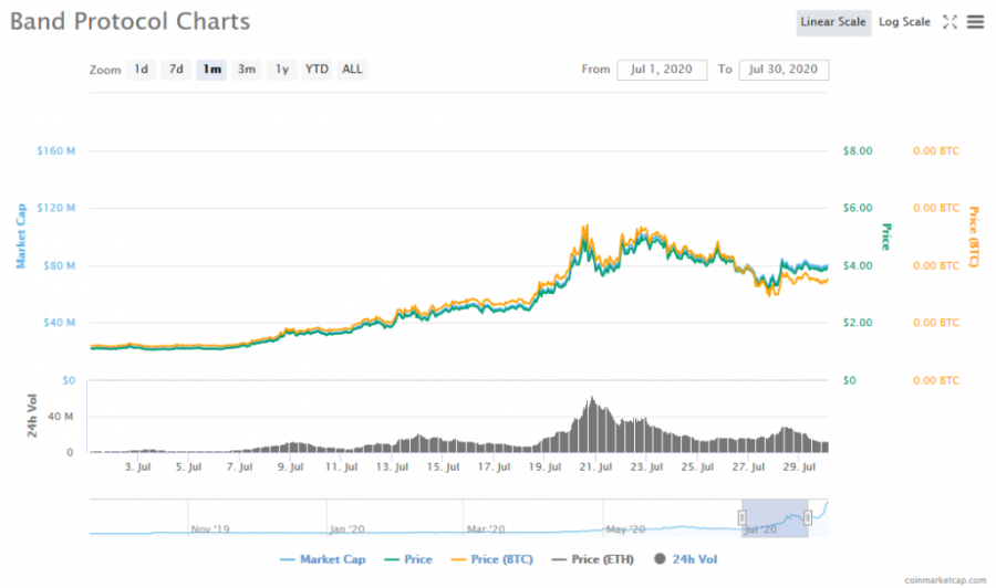 Screenshot_2020-08-07_Band_Protocol_(BAND)_price,_charts,_market_cap,_and_other_metrics_CoinMarketCap.png
