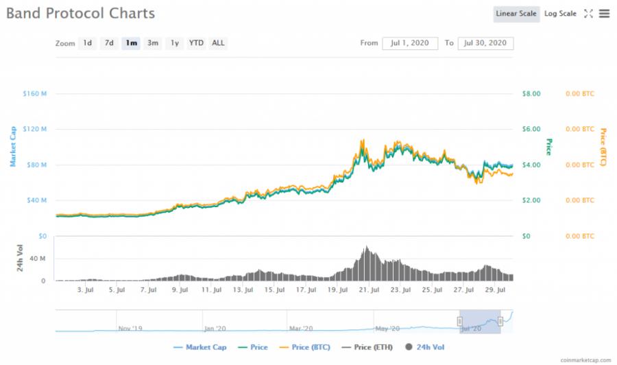 Screenshot_2020-08-07_Band_Protocol_(BAND)_price,_charts,_market_cap,_and_other_metrics_CoinMarketCap.png