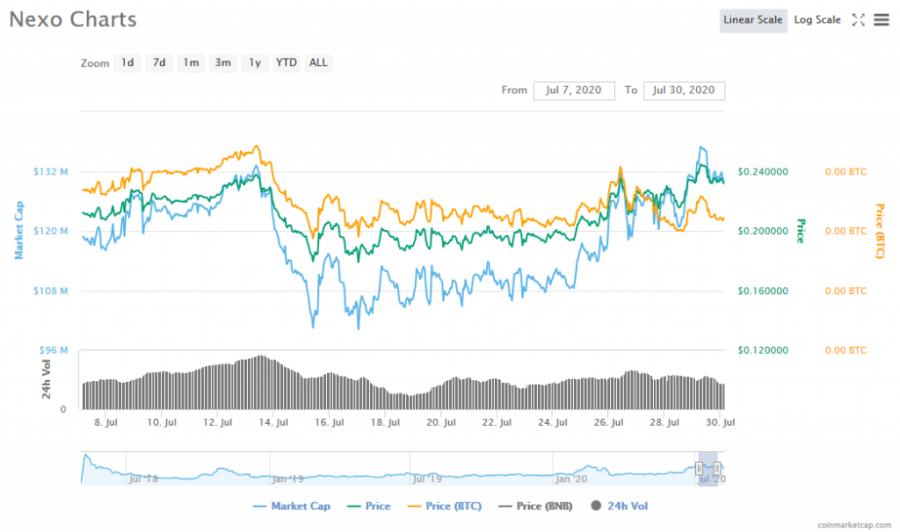 Screenshot_2020-08-07_Nexo_(NEXO)_price,_charts,_market_cap,_and_other_metrics_CoinMarketCap.png