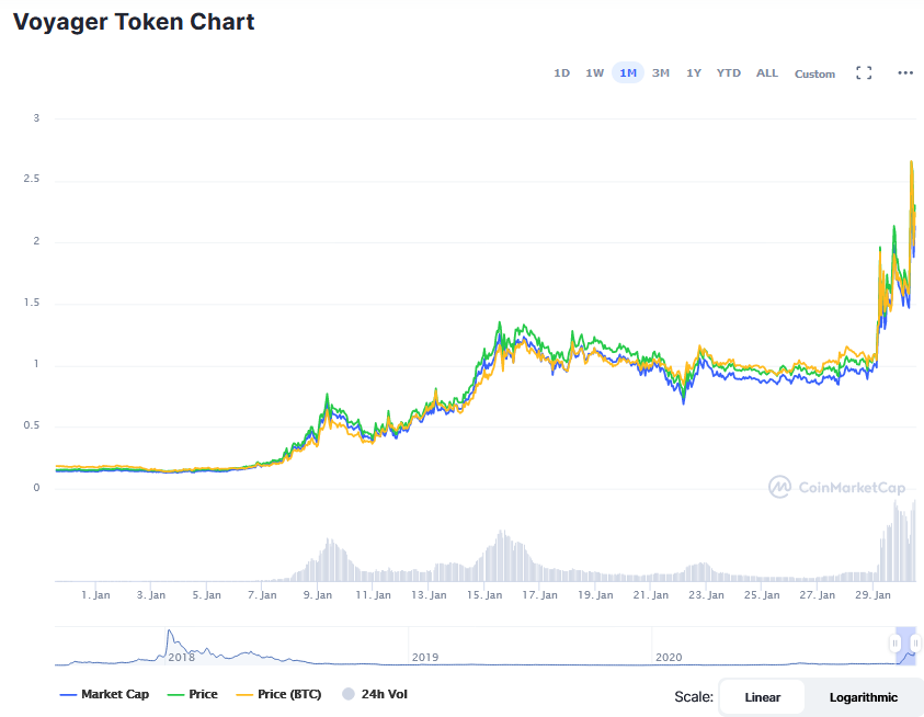 Screenshot_2021-01-30_Voyager_Token_price_today,_VGX_marketcap,_chart,_and_info_CoinMarketCap.png