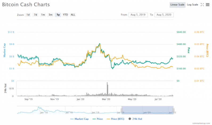 Screenshot_2020-08-05_Bitcoin_Cash_(BCH)_price,_charts,_market_cap,_and_other_metrics_CoinMarketCap.png