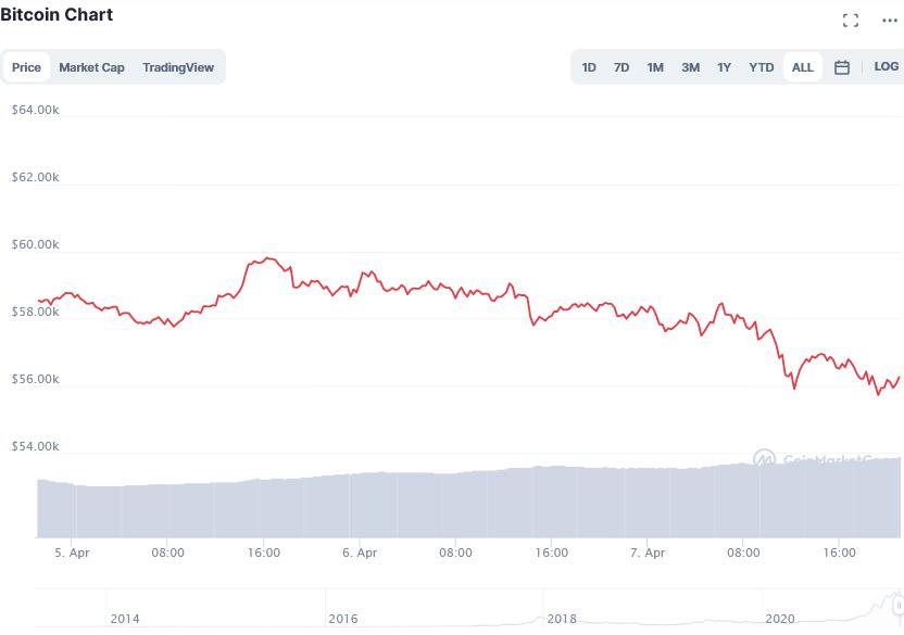Screenshot_2021-04-08_Bitcoin_price_today، _BTC_live_marketcap، _chart، _and_info_CoinMarketCap.png