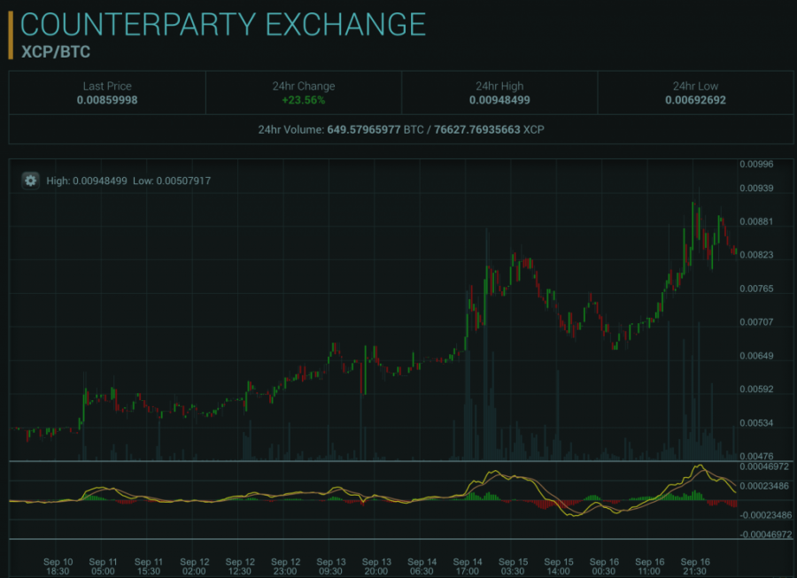 Counterparty price, September 17, 2016
