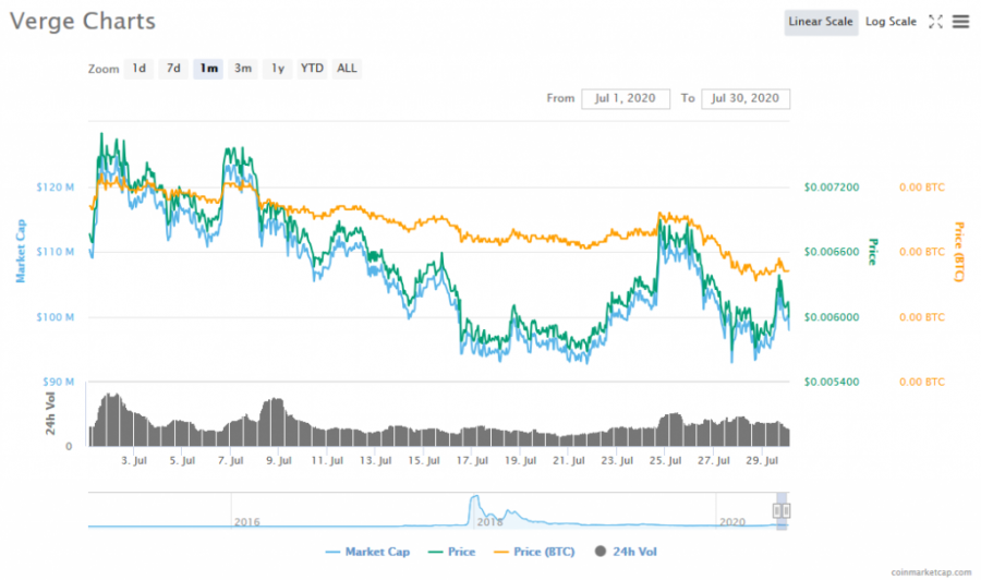 Screenshot_2020-08-07_Verge_(XVG)_price,_charts,_market_cap,_and_other_metrics_CoinMarketCap.png
