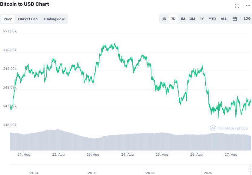 Screenshot_2021-08-27_at_14-00-50_Bitcoin_price_today,_BTC_live_marketcap,_chart,_and_info_CoinMarketCap.png