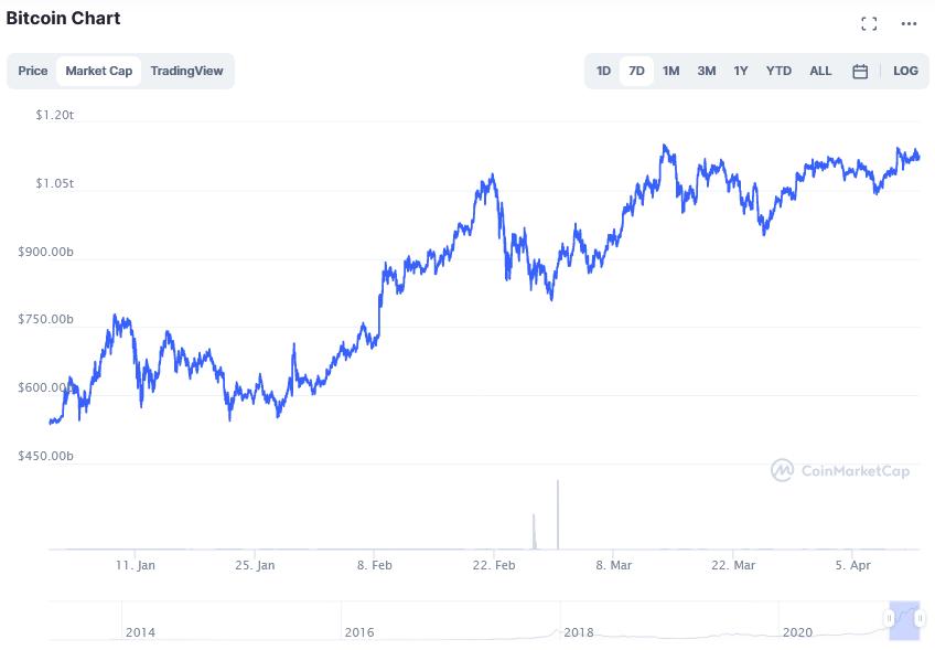 Screenshot_2021-04-13_Bitcoin_price_today, _BTC_live_marketcap, _chart, _and_info_CoinMarketCap (1) .png