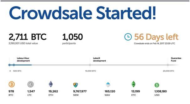 Chronobank crowdsale started