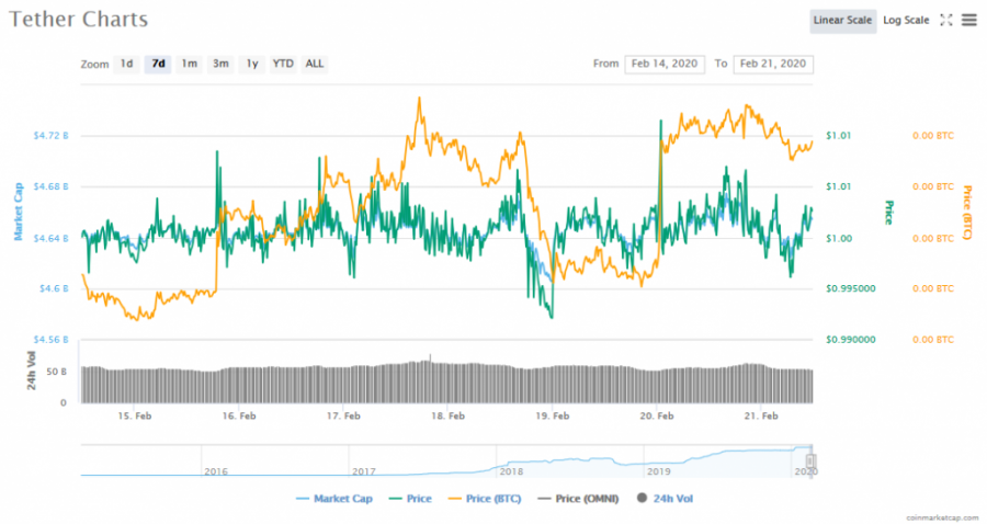 Screenshot_2020-02-21_Tether_(USDT)_price,_charts,_market_cap,_and_other_metrics_CoinMarketCap.png