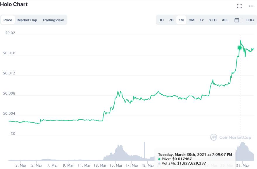 Screenshot_2021-04-01_Holo_price_today, _HOT_live_marketcap, _chart, _and_info_CoinMarketCap.png
