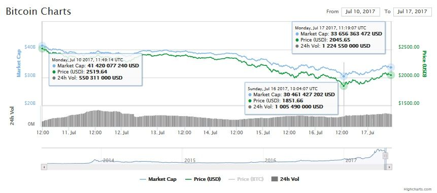 Bitcoin price chart, July 17, 2017