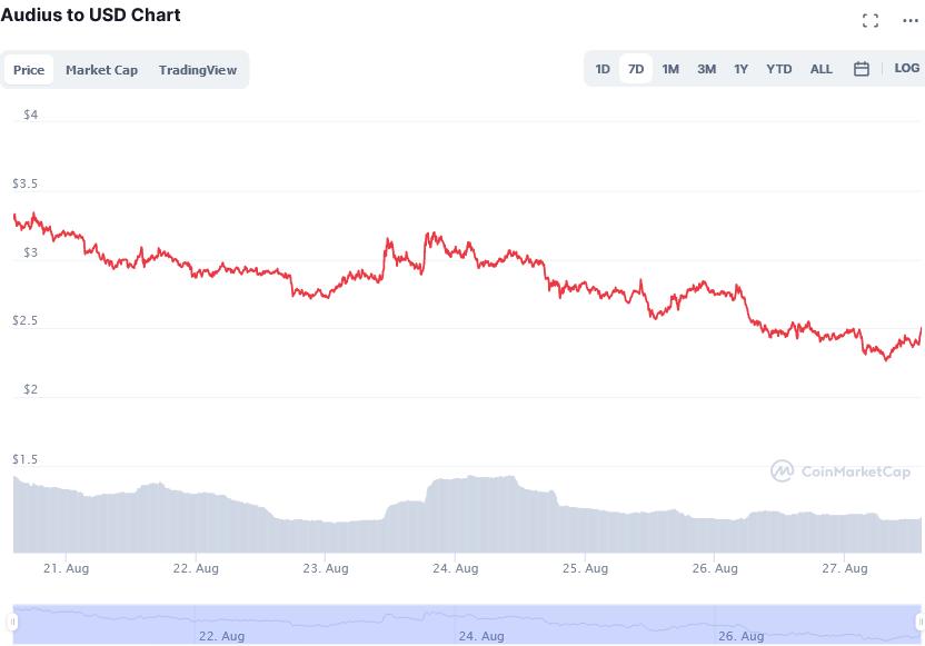 Screenshot_2021-08-27_at_14-10-48_Audius_price_today,_AUDIO_live_marketcap,_chart,_and_info_CoinMarketCap.png
