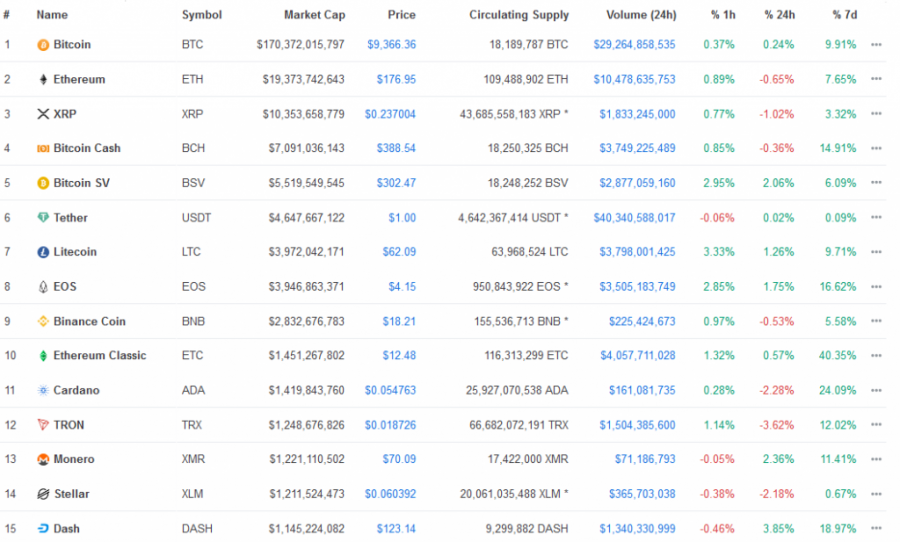 Screenshot_2020-01-30_All_Cryptocurrencies_CoinMarketCap.png