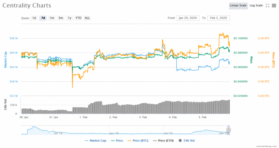 Screenshot_2020-02-05_Centrality_(CENNZ)_price,_charts,_market_cap,_and_other_metrics_CoinMarketCap.png