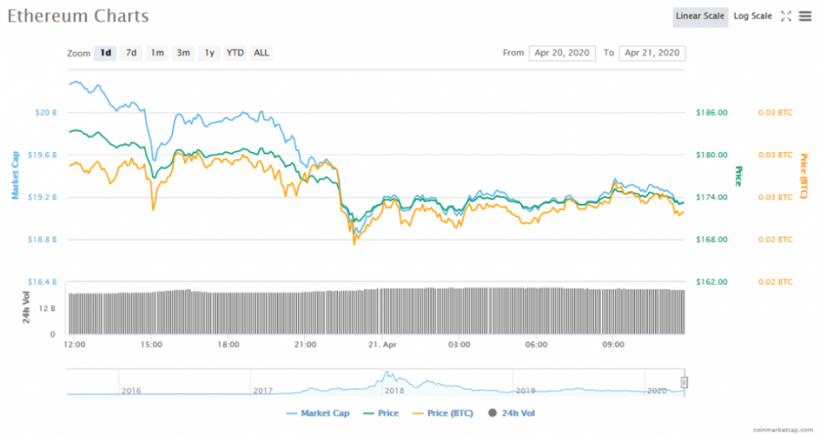 Screenshot_2020-04-21_Ethereum_(ETH)_price,_charts,_market_cap,_and_other_metrics_CoinMarketCap.png