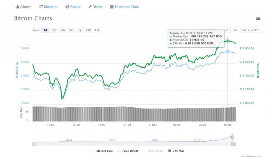 Bitcoin tops $12000 for the first time and is gunning for $13000