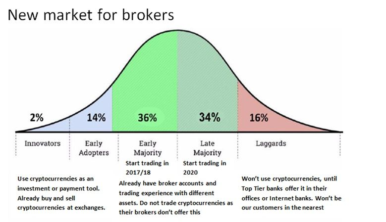 New market for brokers