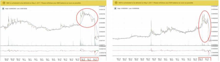 BBR and NSR price charts, Poloniex, April 2017
