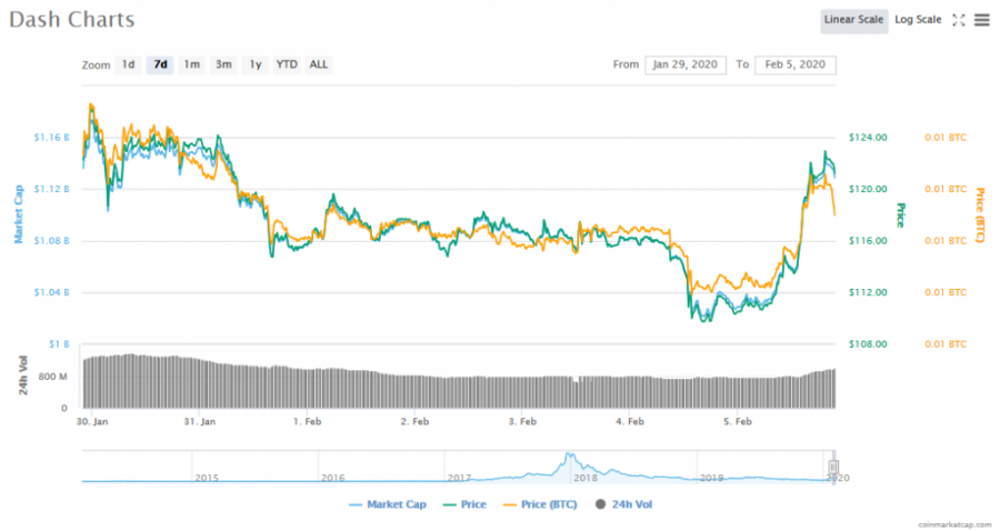 Screenshot_2020-02-05_Dash_(DASH)_price,_charts,_market_cap,_and_other_metrics_CoinMarketCap.png