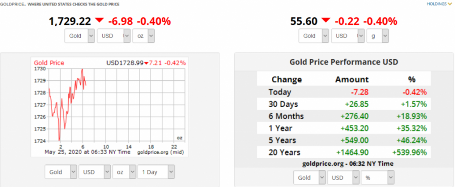 Screenshot_2020-05-25_Gold_Price_USA.png