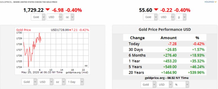 Screenshot_2020-05-25_Gold_Price_USA.png
