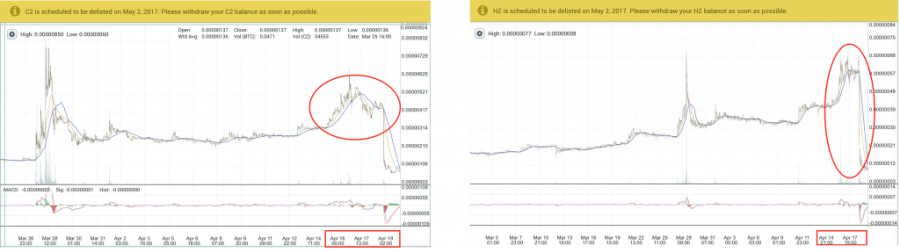 C2 and HZ price chart, April, Poloniex