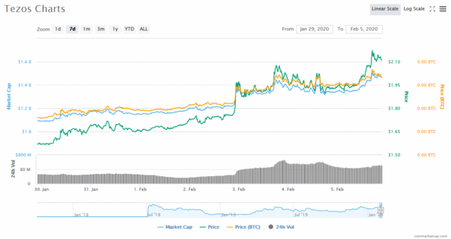 Screenshot_2020-02-05_Tezos_(XTZ)_price,_charts,_market_cap,_and_other_metrics_CoinMarketCap.png