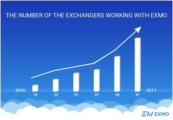 number of the exchangers working with exmo.jpg
