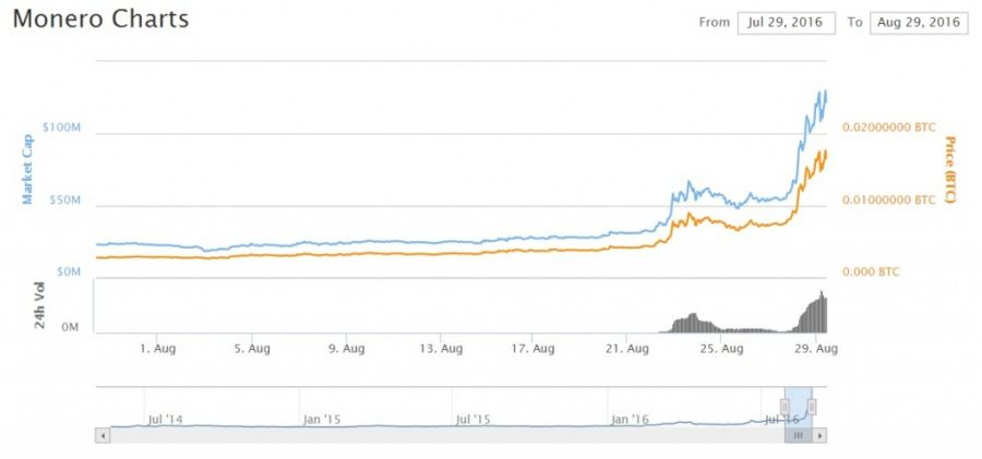 XMR/BTC exchange rates are 0.017, the Monero's market cap reaches $124,793,778.