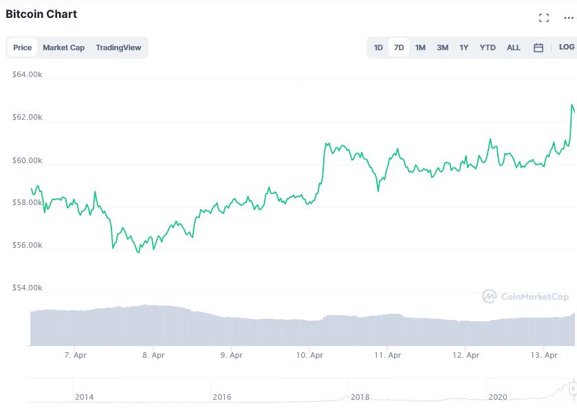 Screenshot_2021-04-13_Bitcoin_price_today, _BTC_live_marketcap, _chart, _and_info_CoinMarketCap.png