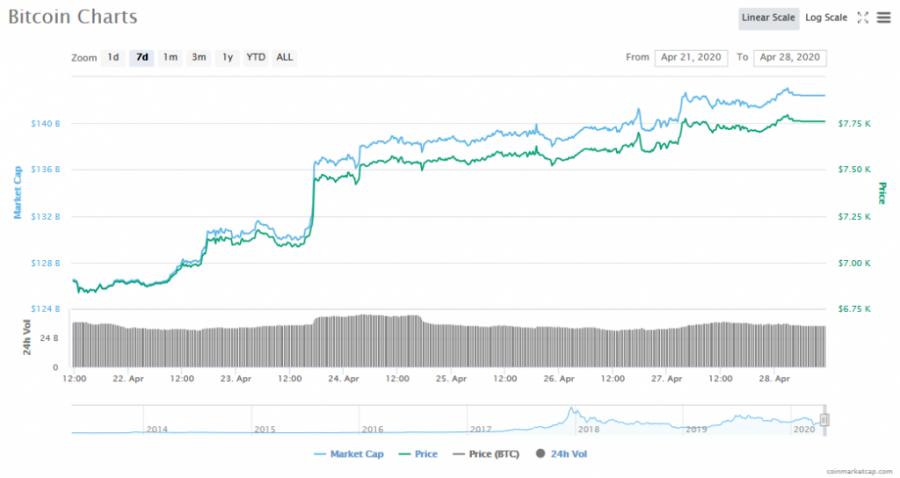 Screenshot_2020-04-28_Bitcoin_price,_charts,_market_cap,_and_other_metrics_CoinMarketCap.png