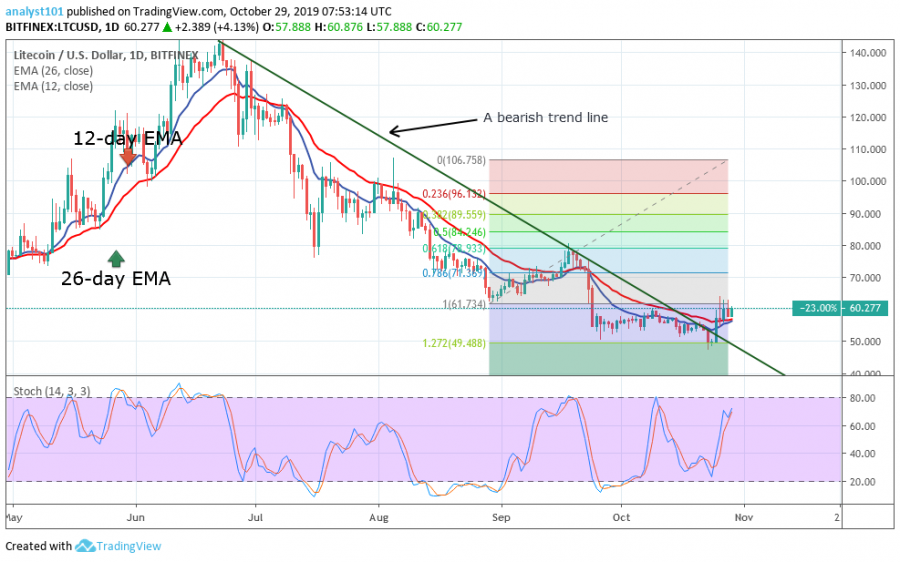 Litecoin Price, October 29, 2019